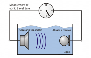 Ultrasonic concentration
