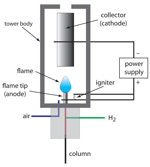 Flame ionization detector FID