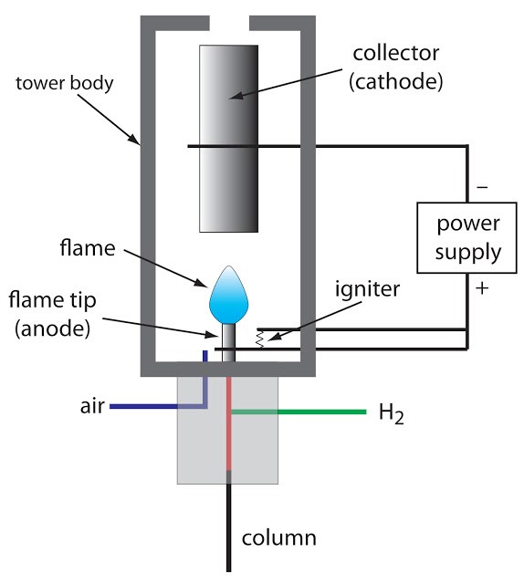 Flame ionization detector FID
