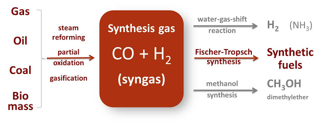 Syngas (synthesis gas)