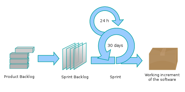 The product backlog refinement is a continuous process that should be undertaken by the product team, in consultation with the scrum master and the technical lead.