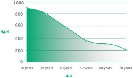 drop in testosterone with age
