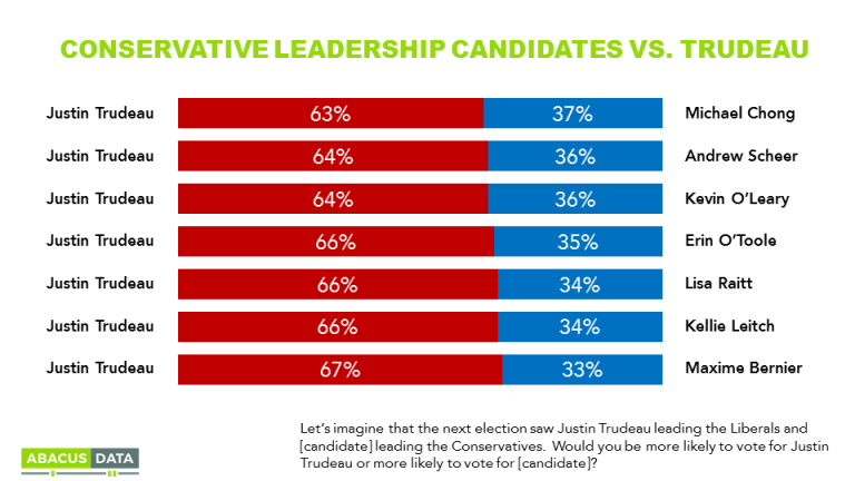 Was Kevin O'Leary the Conservative Party's best hope to beat Trudeau? Data suggests he wasn't.