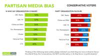 "Canadian News Media & ""Fake News"" | Abacus Data"