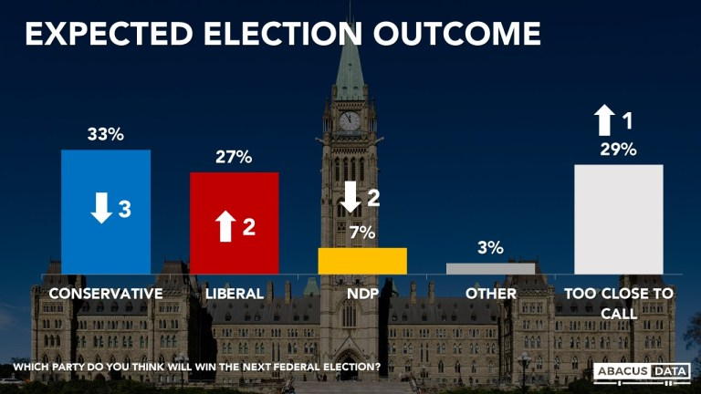 Liberals and Conservatives deadlocked at 32%