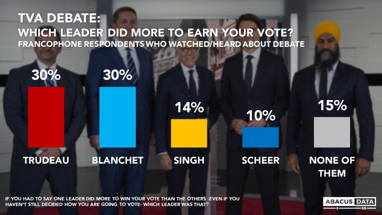 Election Poll: French Language Debate a Setback for the Conservatives