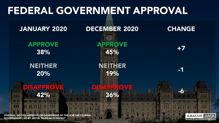 Now and then: How have Canadian views on politics and the economy changed over 2020?