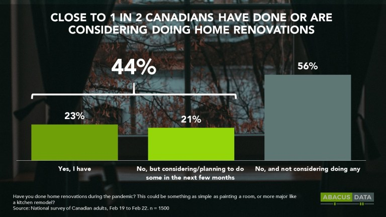 The Reno Boom: How 1 in 2 Canadians are Investing in Home Renovations during the Pandemic