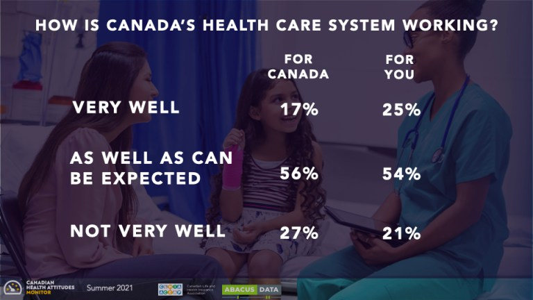 Canada's healthcare system? Most say it's working as well as can be expected