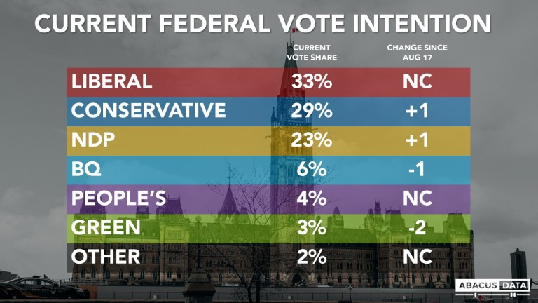 Liberals ahead by 4. Erin O'Toole making some progress improving his image while NDP support continuing to rise.