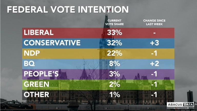 Into week three, the Liberals (33%) and Conservatives (32%) are neck and neck, with the NDP trailing at 22%. But Conservatives are now ahead among likely voters.