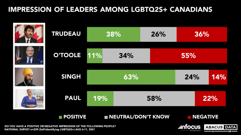 Abacus Election Bulletin: Current Vote and Leader's Impressions among the LGBTQ2S+ Community.