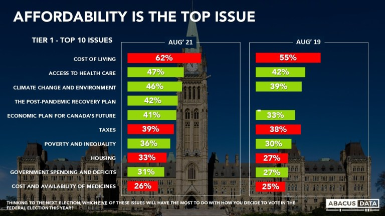 Abacus Election Bulletin: Affordability and the cost of living is the top issue for Canadians