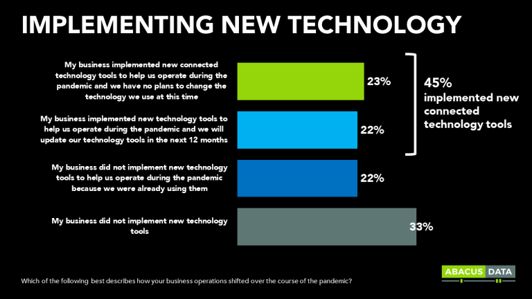 Canadian Small Businesses Embraced Connected Technology During the Pandemic and Most Say a Fast and Reliable Internet Connection Is Essential for Their Business Going Forward