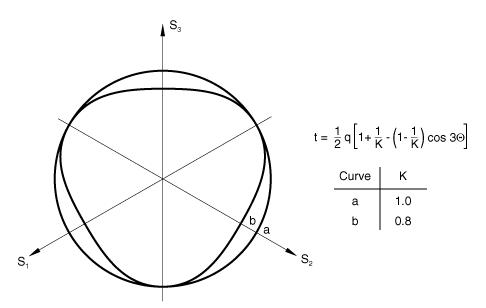 Critical state (clay) plasticity model