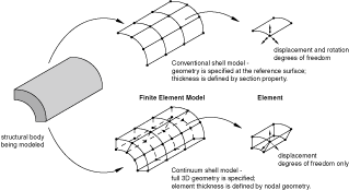 About shell elements