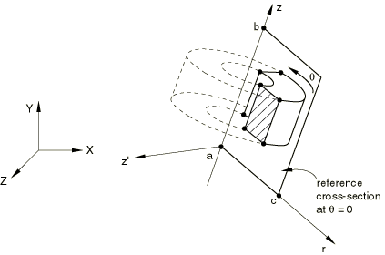 Symmetric model generation