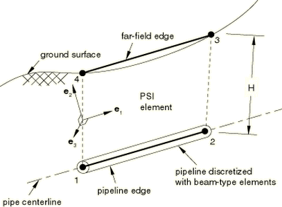 Pipe-soil interaction elements