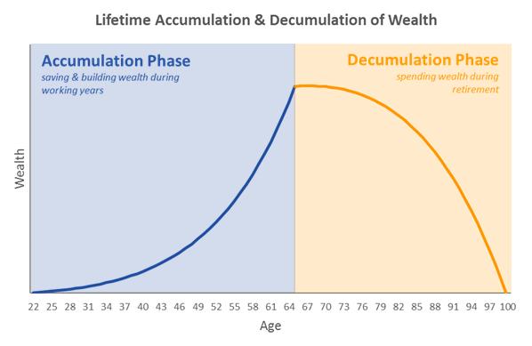 What Is Decumulation? What Is De-accumulation?   Blueprint Income