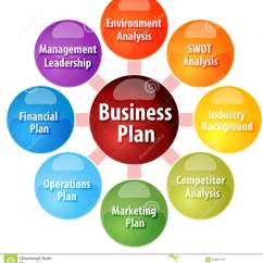 Strategic Planning Framework Diagram Wiring For Off Grid Solar System 7 Key Parameters To Include In Your Business Plan Template