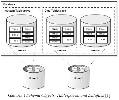Belajar Praktikum 1 Oracle9i (DataBase Asministrator