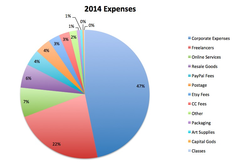 2014 Expenses