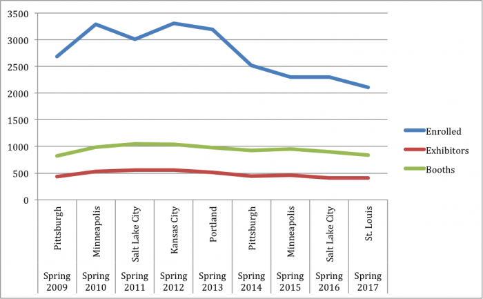 Spring Quilt Market Attendance Numbers