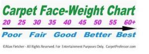 Carpet Face-Weight Chart