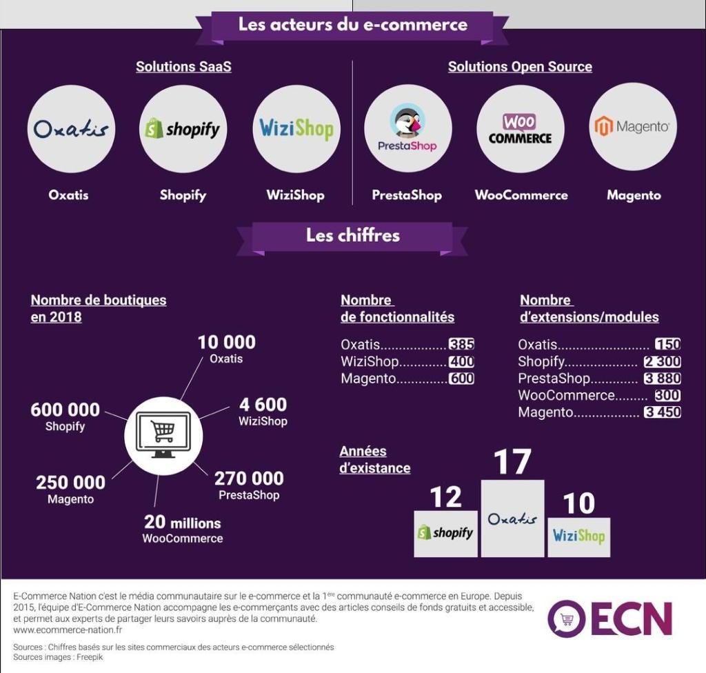 https://www.ecommerce-nation.fr