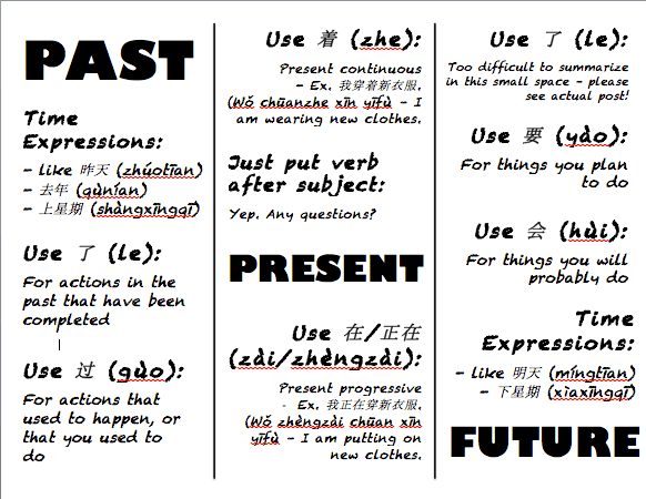 Chart of past present and future chinese verb tenses also saturday grammar  how to express the abc rh abcmandarinmission wordpress