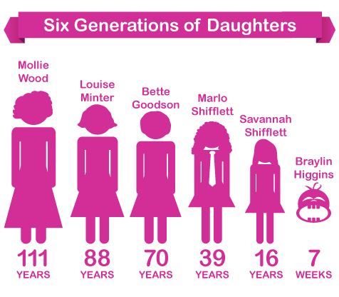 six generations daughters 476x360 Six Generations of Daughters   From Baby to 111 Year Old Great, Great, Great Grandmother