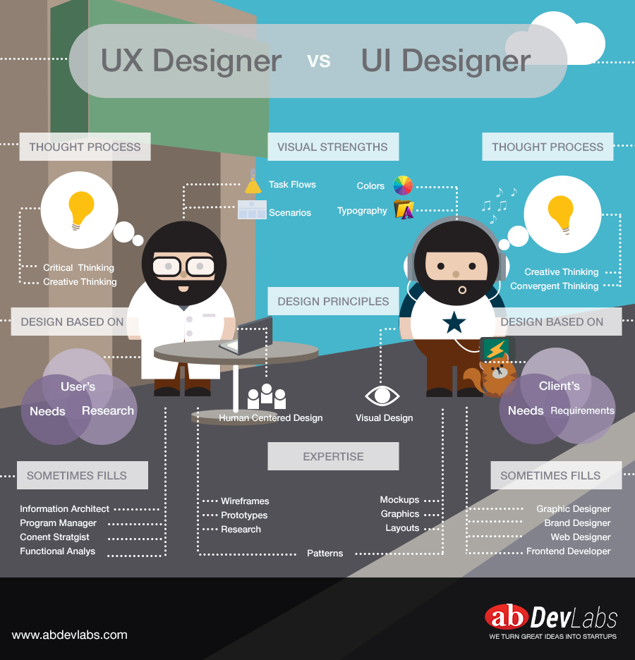 [infographic] The Difference Between Ux Designers And Ui