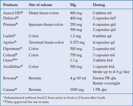 zoloft vs lexapro dosage