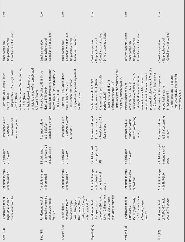 Case study pediatric uti , Comparison and contrast writing