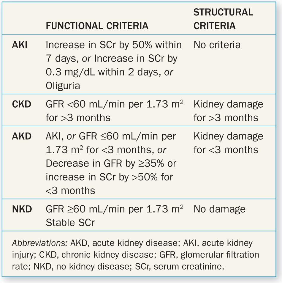 Acute Kidney Injury Abdominal Key