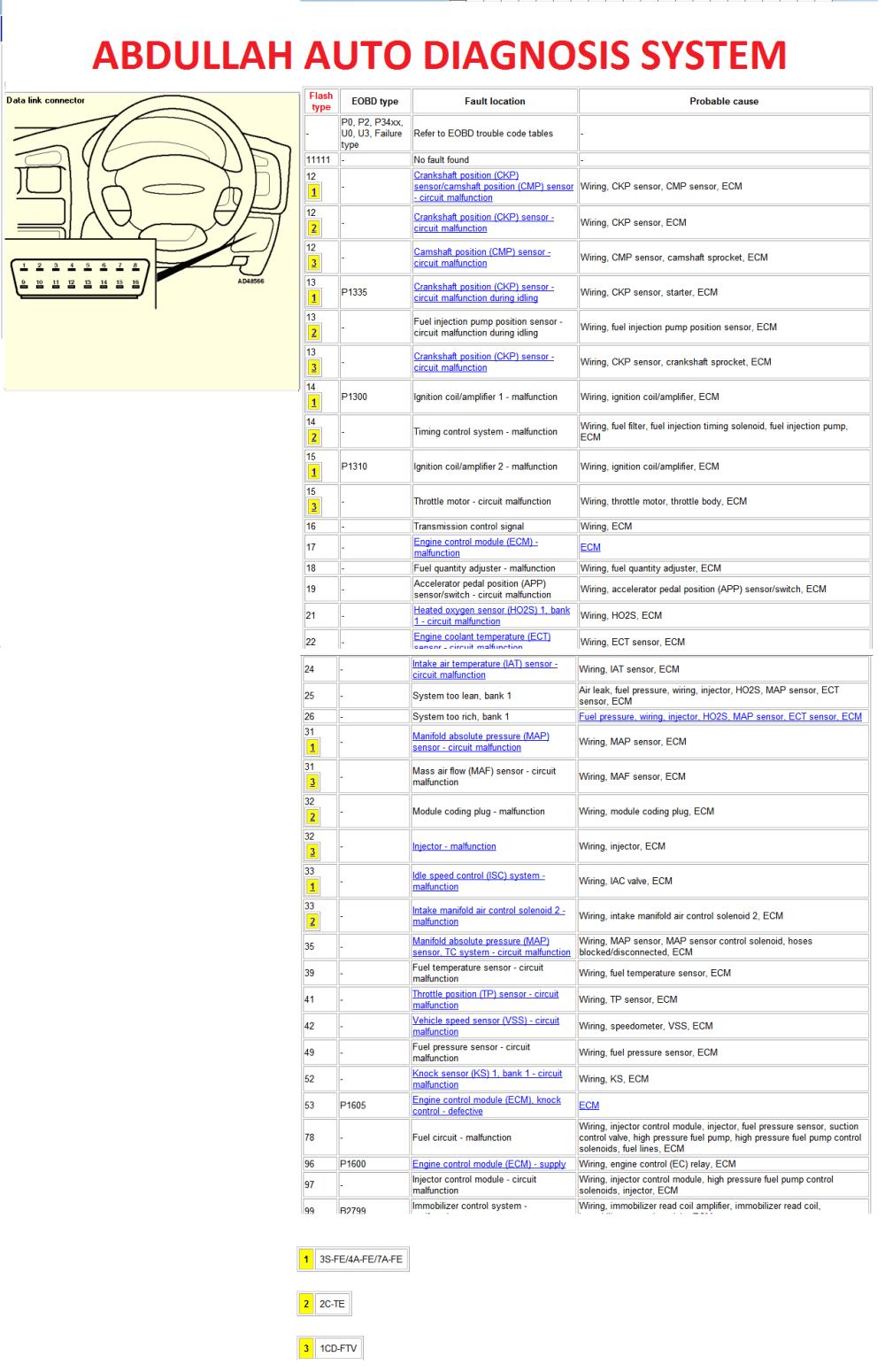 medium resolution of  non responsive table on gm transmission diagram ecu block diagram nissan sentra electrical