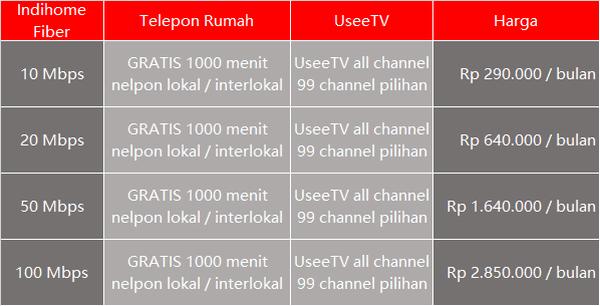Daftar Harga Paket Internet Isp