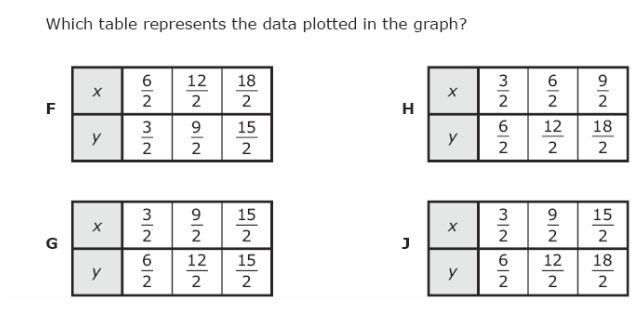 8 C Released graphing