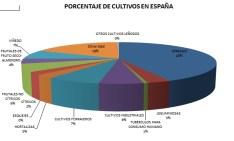 porcentaje.cultivos.espana
