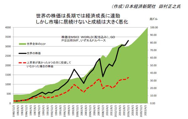 株価 推移