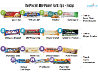 Protein-Bar-Power-Rankings-Recap-1
