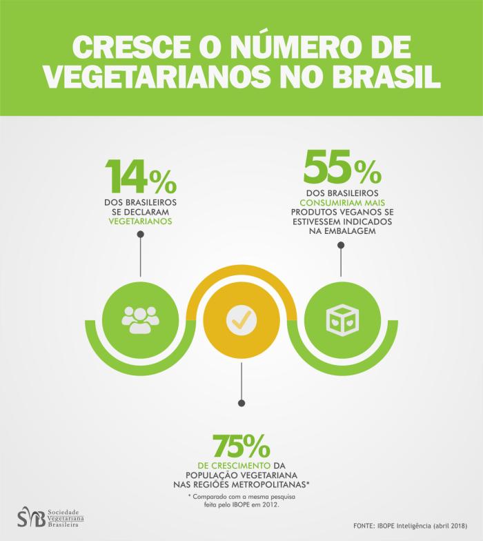 Infográfico com dados representando o mercado vegetariano no Brasil