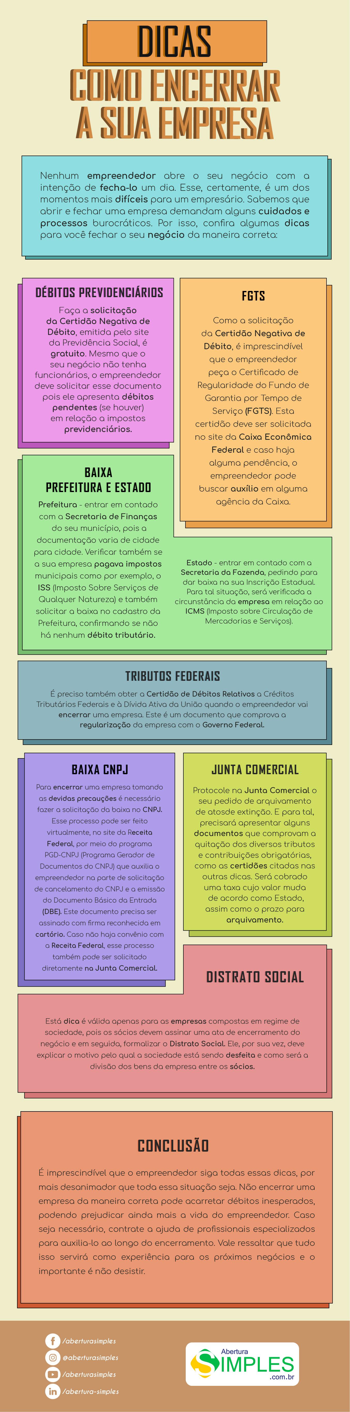 Imagem de um infográfico que mostra todos os processos para fechar uma empresa?