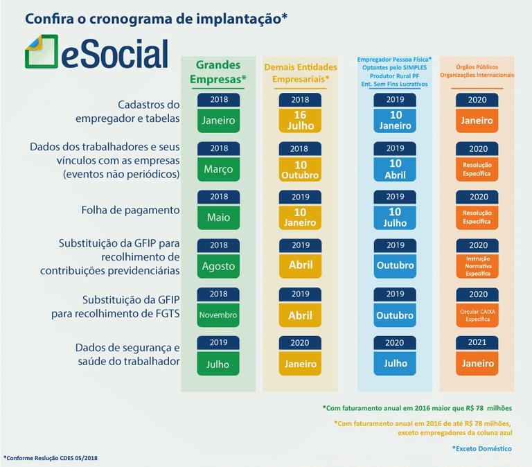 Alterações no eSocial