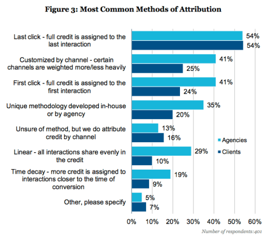 marketing-attribution-methods