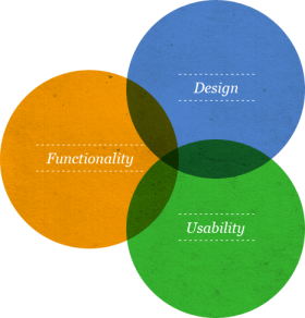 the intersection of functionality, usability, and design