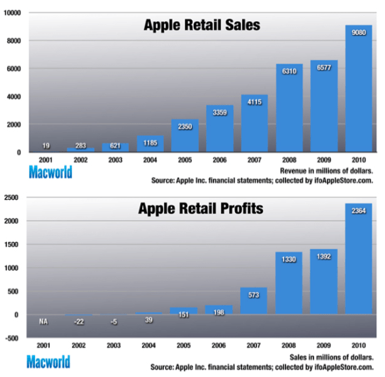 apple retail sales chart