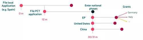 International patent system