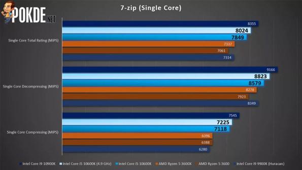 7-zip (Single-Threaded)