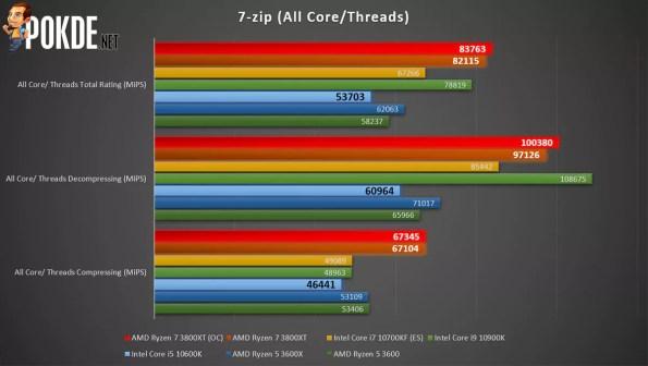 AMD Ryzen 7 3800XT 7-zip multi-core